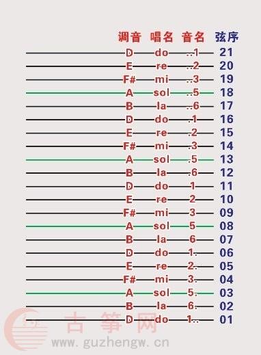 古筝21弦对应唱名图